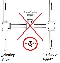 An illustrated diagram of cross connection between drinking water and irrigation water.